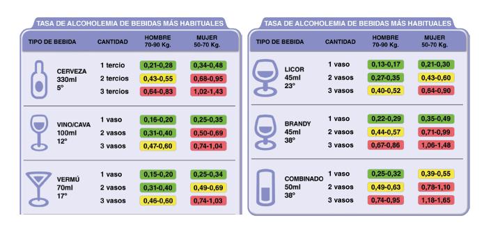 tasa alcoholemia bebidas mas ahabituales AREA RUEDAS